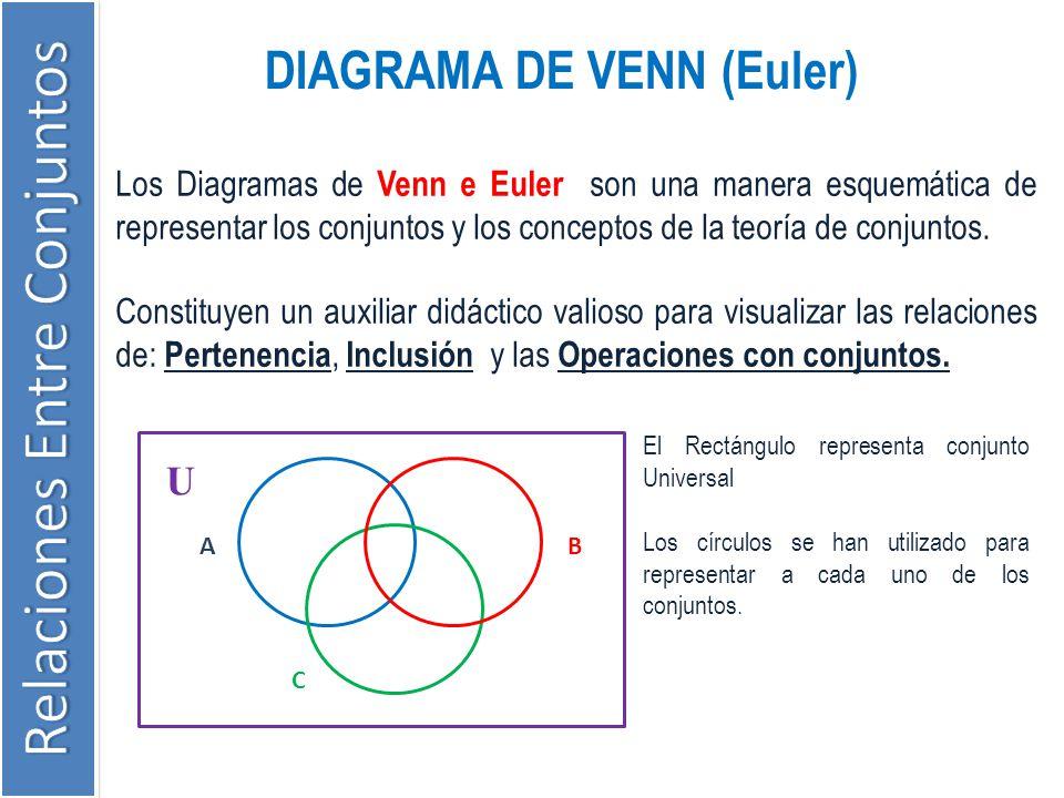 DIAGRAMA DE VENN (Euler) Los Diagramas de Venn e Euler son una manera esquemática de representar los conjuntos y los conceptos de la teoría de conjunt