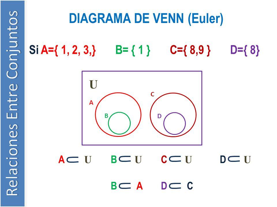 DIAGRAMA DE VENN (Euler) Si A={ 1, 2, 3,} B= { 1 } C={ 8,9 } D={ 8} U A B C D A U C U B U D U B AD C