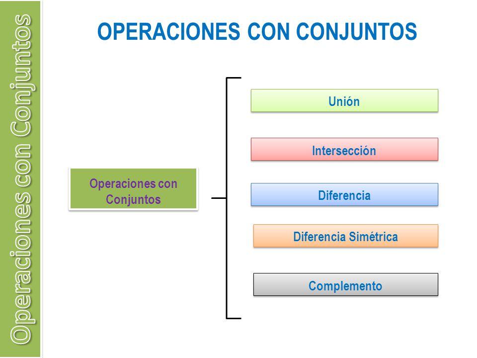 OPERACIONES CON CONJUNTOS Operaciones con Conjuntos Unión Intersección Diferencia Diferencia Simétrica Complemento