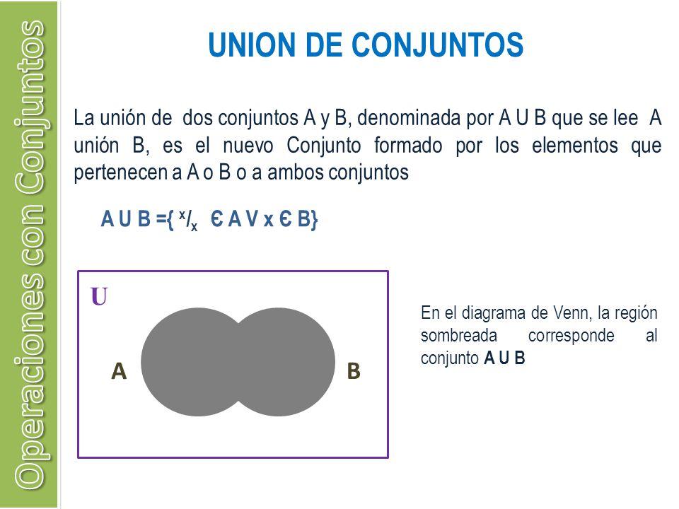 UNION DE CONJUNTOS La unión de dos conjuntos A y B, denominada por A U B que se lee A unión B, es el nuevo Conjunto formado por los elementos que pert
