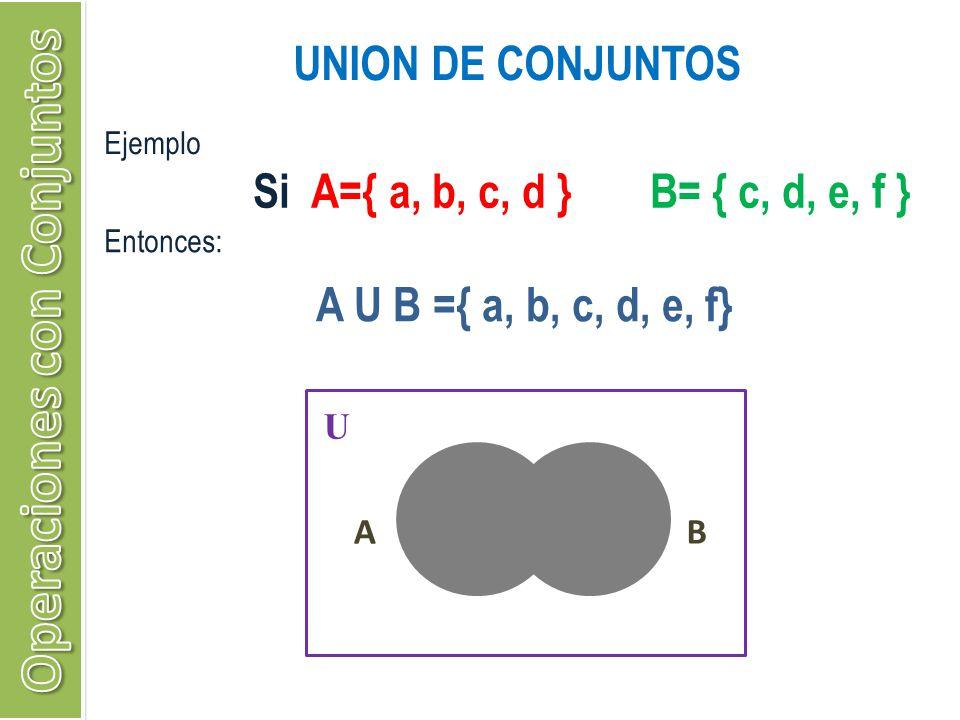 UNION DE CONJUNTOS Ejemplo A U B ={ a, b, c, d, e, f} U AB Si A={ a, b, c, d } B= { c, d, e, f } Entonces: