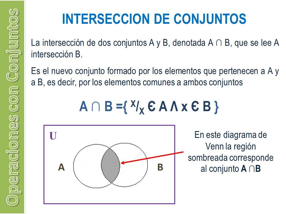 INTERSECCION DE CONJUNTOS A B ={ X / X Є A Λ x Є B } U AB La intersección de dos conjuntos A y B, denotada A B, que se lee A intersección B. Es el nue