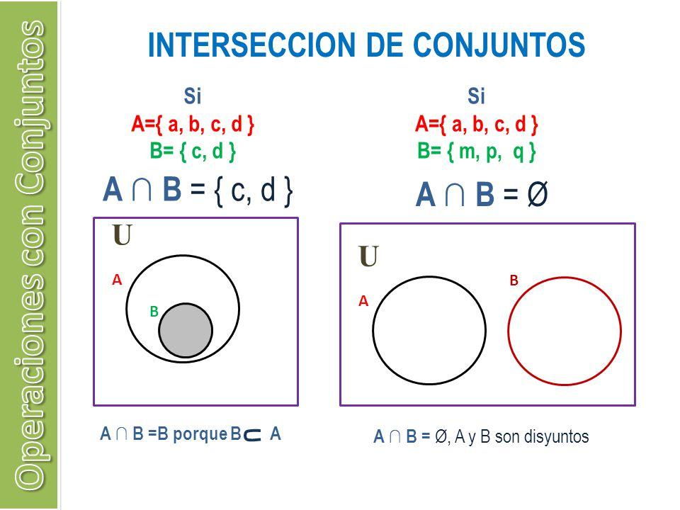 INTERSECCION DE CONJUNTOS Si A={ a, b, c, d } B= { c, d } A B = { c, d } U A B U A B Si A={ a, b, c, d } B= { m, p, q } A B = Ø A B = Ø, A y B son dis