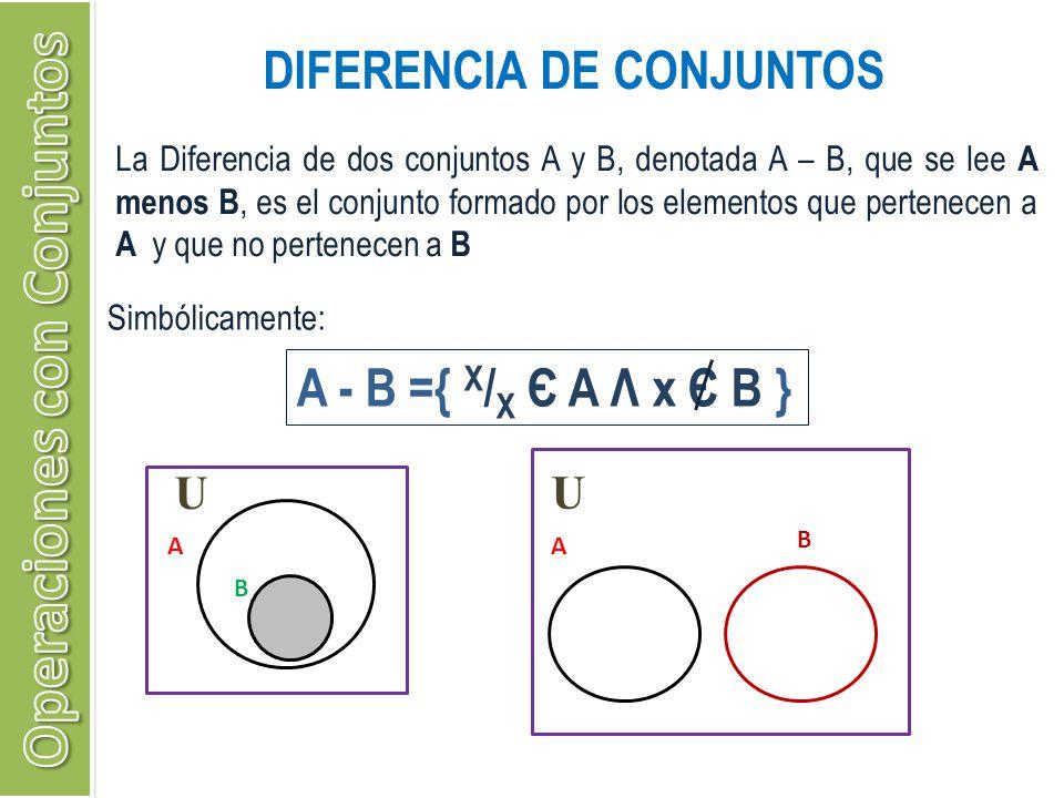 DIFERENCIA DE CONJUNTOS A - B ={ X / X Є A Λ x Є B } La Diferencia de dos conjuntos A y B, denotada A – B, que se lee A menos B, es el conjunto formad