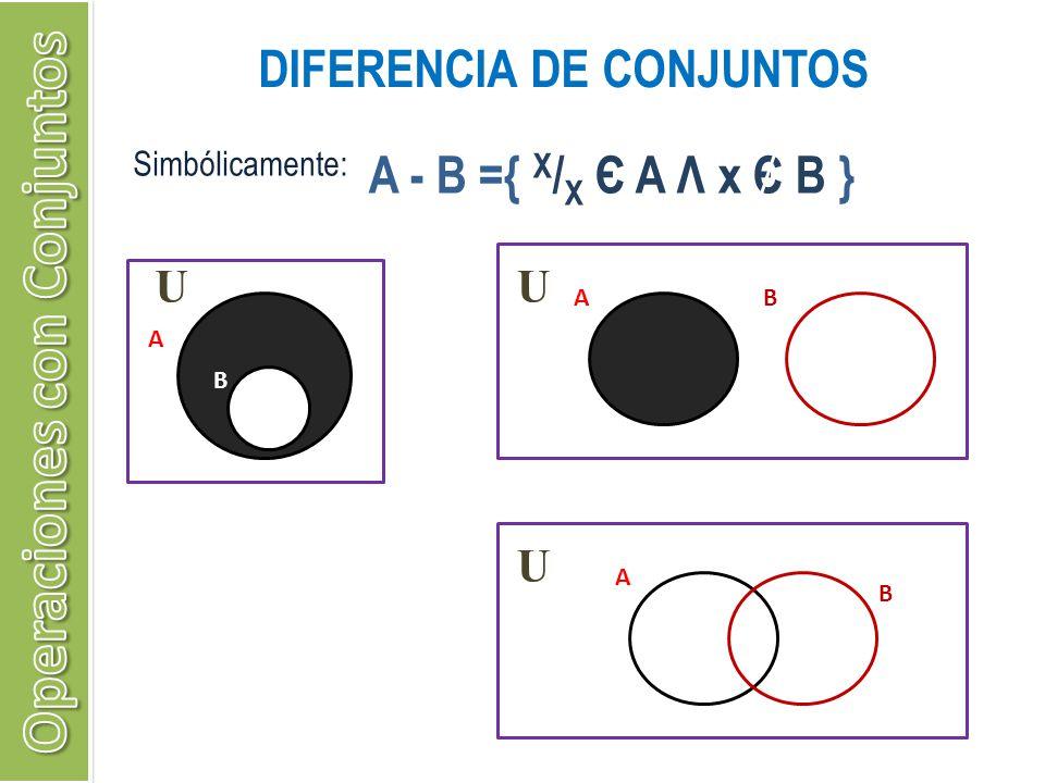 DIFERENCIA DE CONJUNTOS Simbólicamente: A - B ={ X / X Є A Λ x Є B } U A B U AB U A B