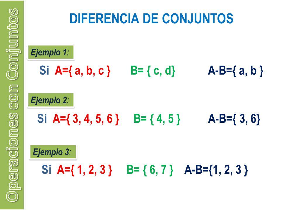 DIFERENCIA DE CONJUNTOS Ejemplo 1 : Si A={ a, b, c } B= { c, d} A-B={ a, b } Ejemplo 2 : Si A={ 3, 4, 5, 6 } B= { 4, 5 } A-B={ 3, 6} Ejemplo 3 : Si A=