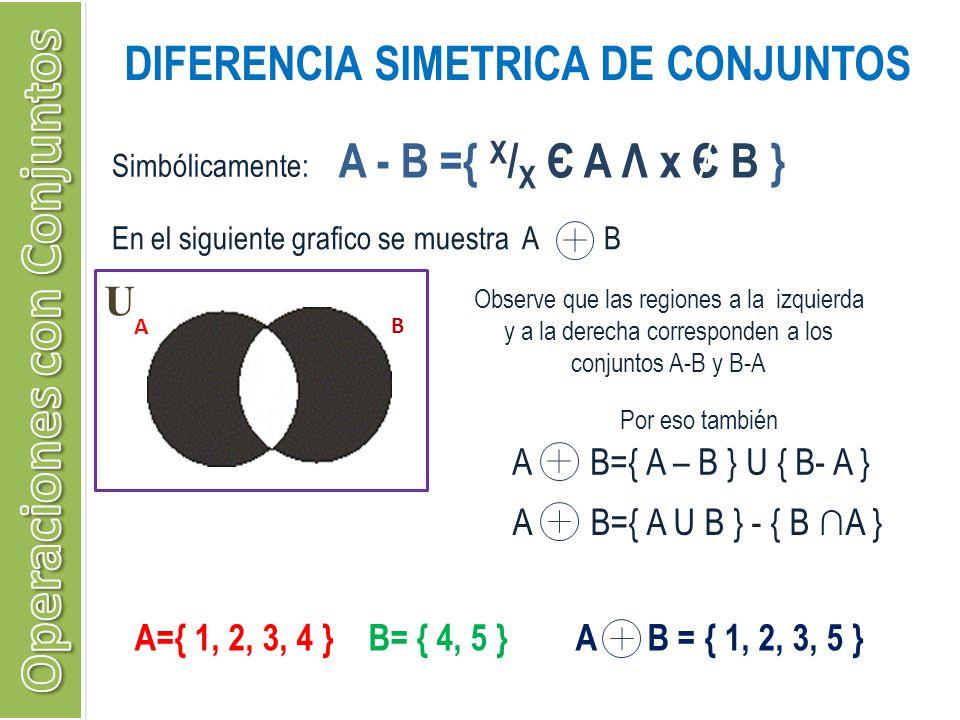 DIFERENCIA SIMETRICA DE CONJUNTOS Simbólicamente: A - B ={ X / X Є A Λ x Є B } U A B En el siguiente grafico se muestra A B Observe que las regiones a