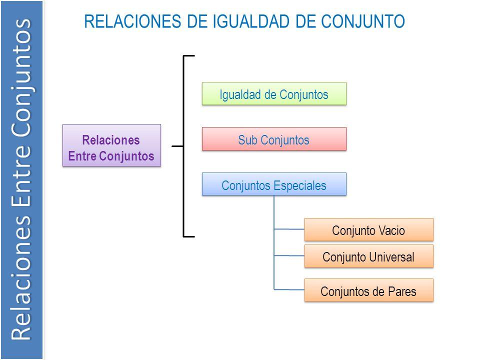 RELACIONES DE IGUALDAD DE CONJUNTO Relaciones Entre Conjuntos Igualdad de Conjuntos Sub Conjuntos Conjuntos Especiales Conjuntos de Pares Conjunto Vac