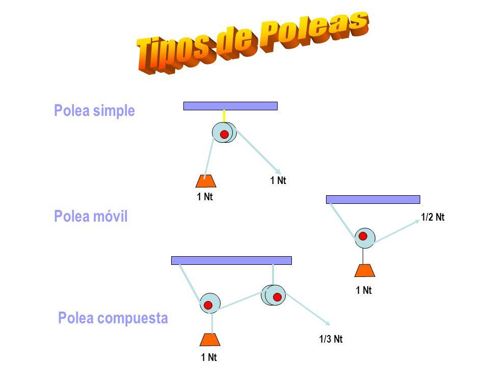 Polea simple Polea móvil Polea compuesta 1 Nt 1/2 Nt 1 Nt 1/3 Nt