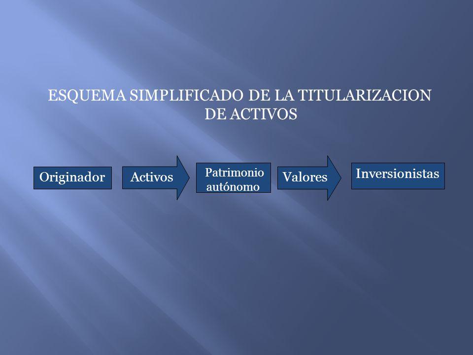 ESQUEMA SIMPLIFICADO DE LA TITULARIZACION DE ACTIVOS Originador Activos Patrimonio autónomo Valores Inversionistas