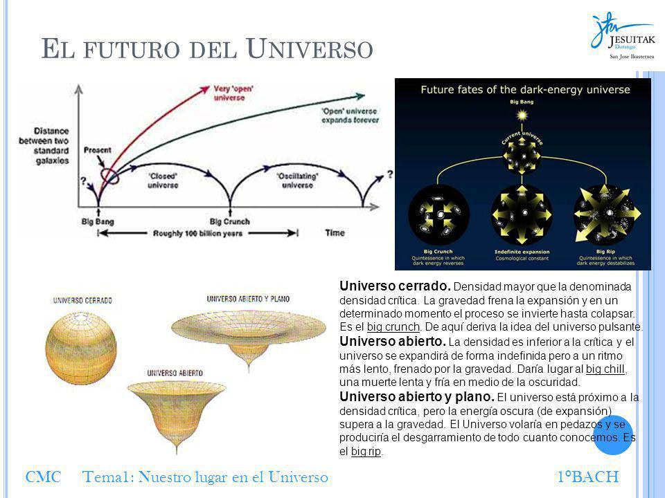 E L FUTURO DEL U NIVERSO Universo cerrado. Densidad mayor que la denominada densidad crítica. La gravedad frena la expansión y en un determinado momen