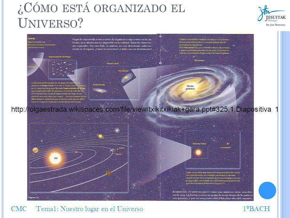 ¿C ÓMO ESTÁ ORGANIZADO EL U NIVERSO ? CMC Tema1: Nuestro lugar en el Universo1 º BACH http://olgaestrada.wikispaces.com/file/view/txikitxikiak+gara.pp