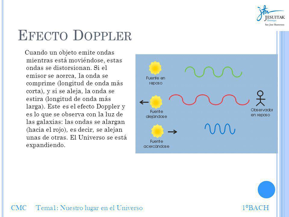E FECTO D OPPLER Cuando un objeto emite ondas mientras está moviéndose, estas ondas se distorsionan. Si el emisor se acerca, la onda se comprime (long