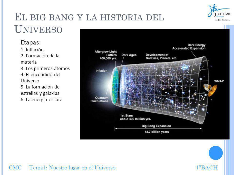 E L BIG BANG Y LA HISTORIA DEL U NIVERSO Etapas: 1. Inflación 2. Formación de la materia 3. Los primeros átomos 4. El encendido del Universo 5. La for