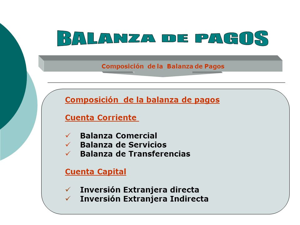 Composición de la Balanza de Pagos Composición de la balanza de pagos Cuenta Corriente Balanza Comercial Balanza de Servicios Balanza de Transferencia