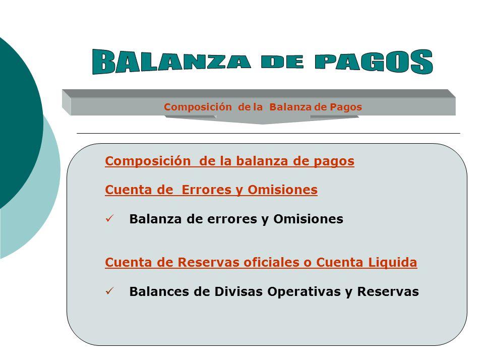 Composición de la Balanza de Pagos Composición de la balanza de pagos Cuenta de Errores y Omisiones Balanza de errores y Omisiones Cuenta de Reservas