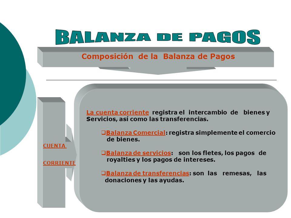 Composición de la Balanza de Pagos CUENTA CORRIENTE La cuenta corriente registra el intercambio de bienes y Servicios, así como las transferencias. Ba