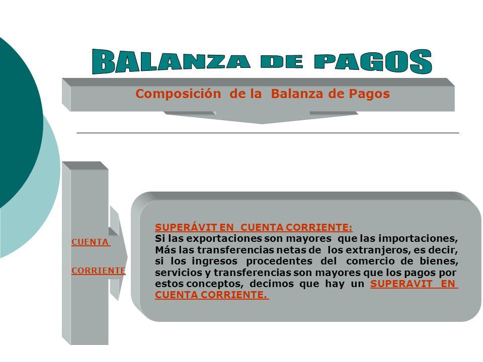 Composición de la Balanza de Pagos CUENTA CAPITAL La cuenta capital.