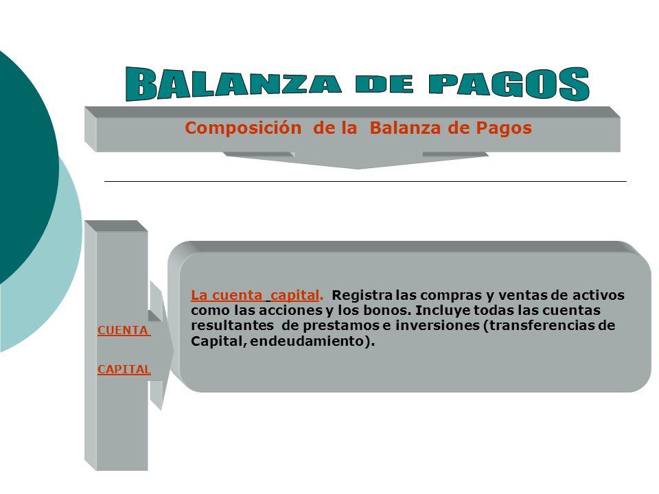Composición de la Balanza de Pagos CUENTA CAPITAL La cuenta capital. Registra las compras y ventas de activos como las acciones y los bonos. Incluye t