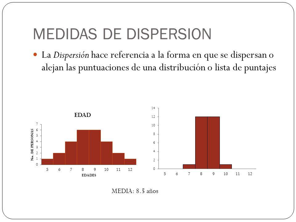MEDIDAS DE DISPERSION La Dispersión hace referencia a la forma en que se dispersan o alejan las puntuaciones de una distribución o lista de puntajes M