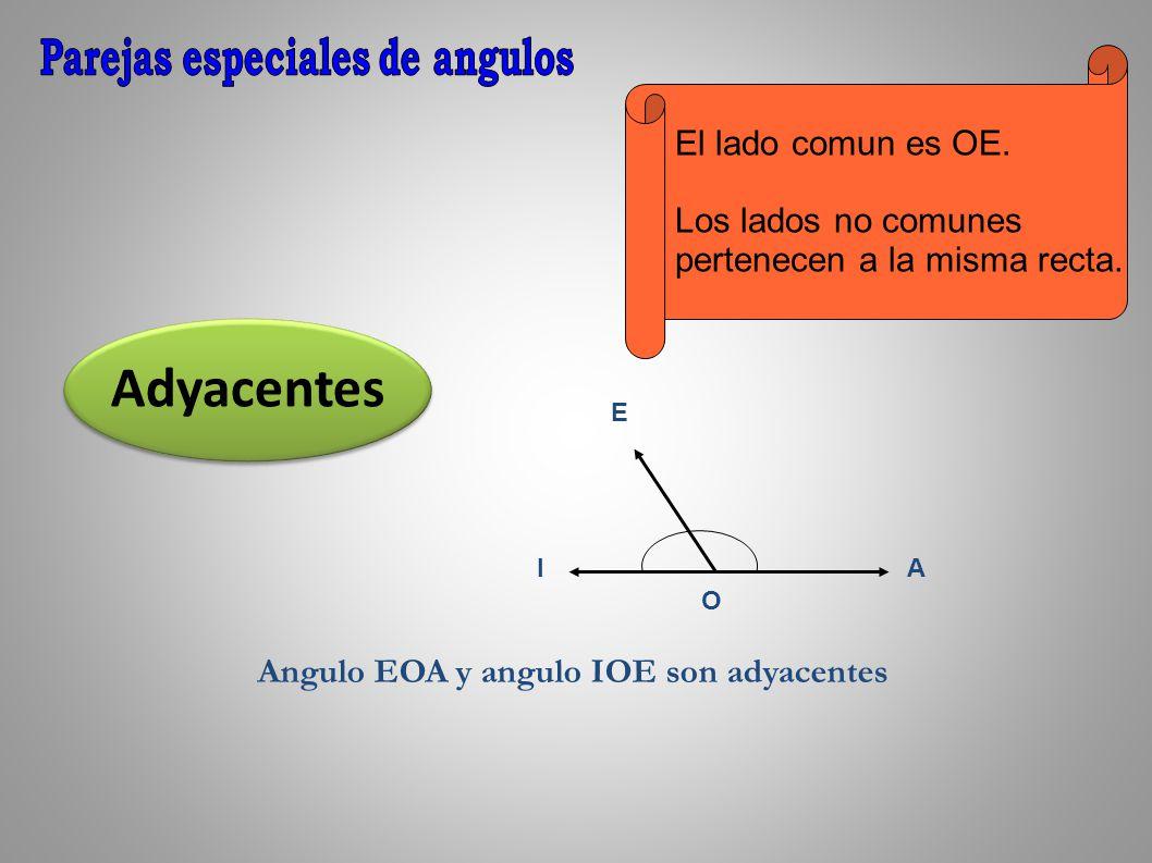 Adyacentes O A E I El lado comun es OE. Los lados no comunes pertenecen a la misma recta. Angulo EOA y angulo IOE son adyacentes