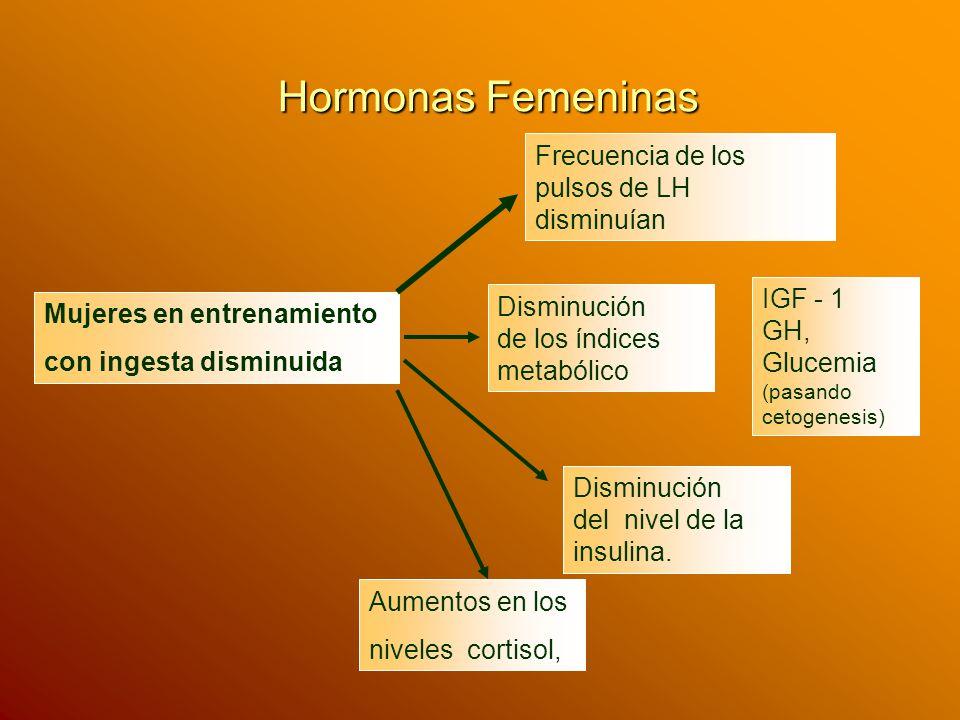 Hormonas Femeninas Mujeres en entrenamiento con ingesta disminuida Frecuencia de los pulsos de LH disminuían Aumentos en los niveles cortisol, Disminu