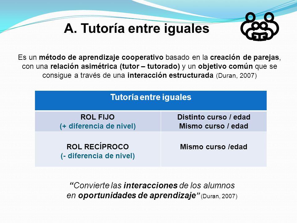A. Tutoría entre iguales Tutoría entre iguales ROL FIJO (+ diferencia de nivel) Distinto curso / edad Mismo curso / edad ROL RECÍPROCO (- diferencia d
