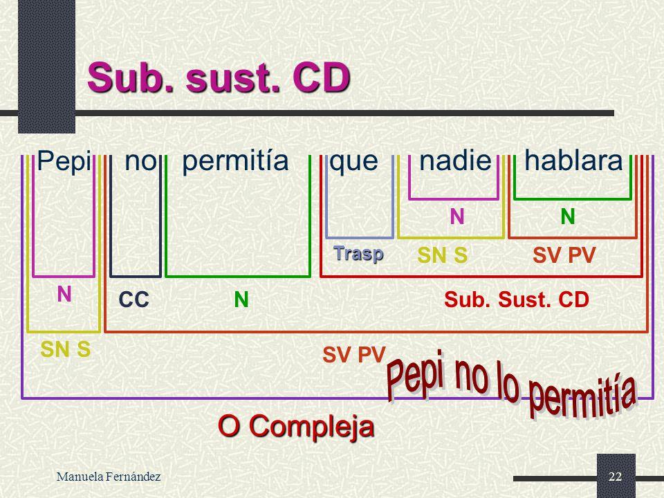 Manuela Fernández21 Sub. sust. sujeto Es raro que no haya venido O Compleja SV PN Sub. sust. sujeto N NAtr SV PV CC Trasp