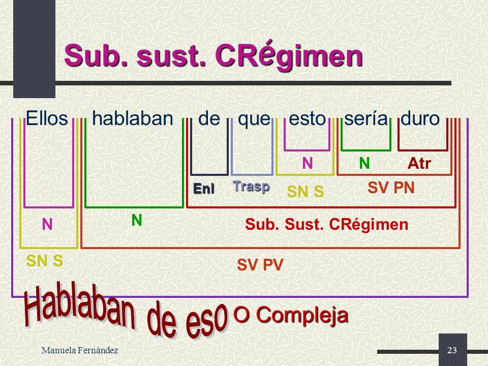 Manuela Fernández22 Sub. sust. CD Pepi no permitía que nadie hablara O Compleja SN S SV PV NSub. Sust. CD N SN S Trasp Trasp CC SV PV N N