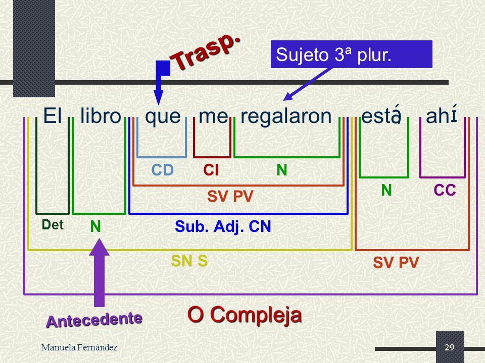 Manuela Fernández28 Subordinadas Adjetivas Realizan en la oración la misma función de un adjetivo, la de complemento del nombre. Introducidas por un p