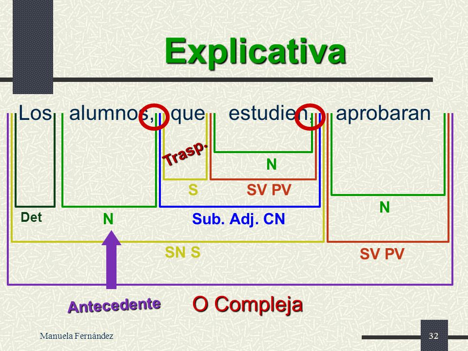 Manuela Fernández31 Especificativa Los alumnos que estudien aprobaran O Compleja SV PV SN S N N Sub. Adj. CN Det SV PV N S Trasp. Antecedente