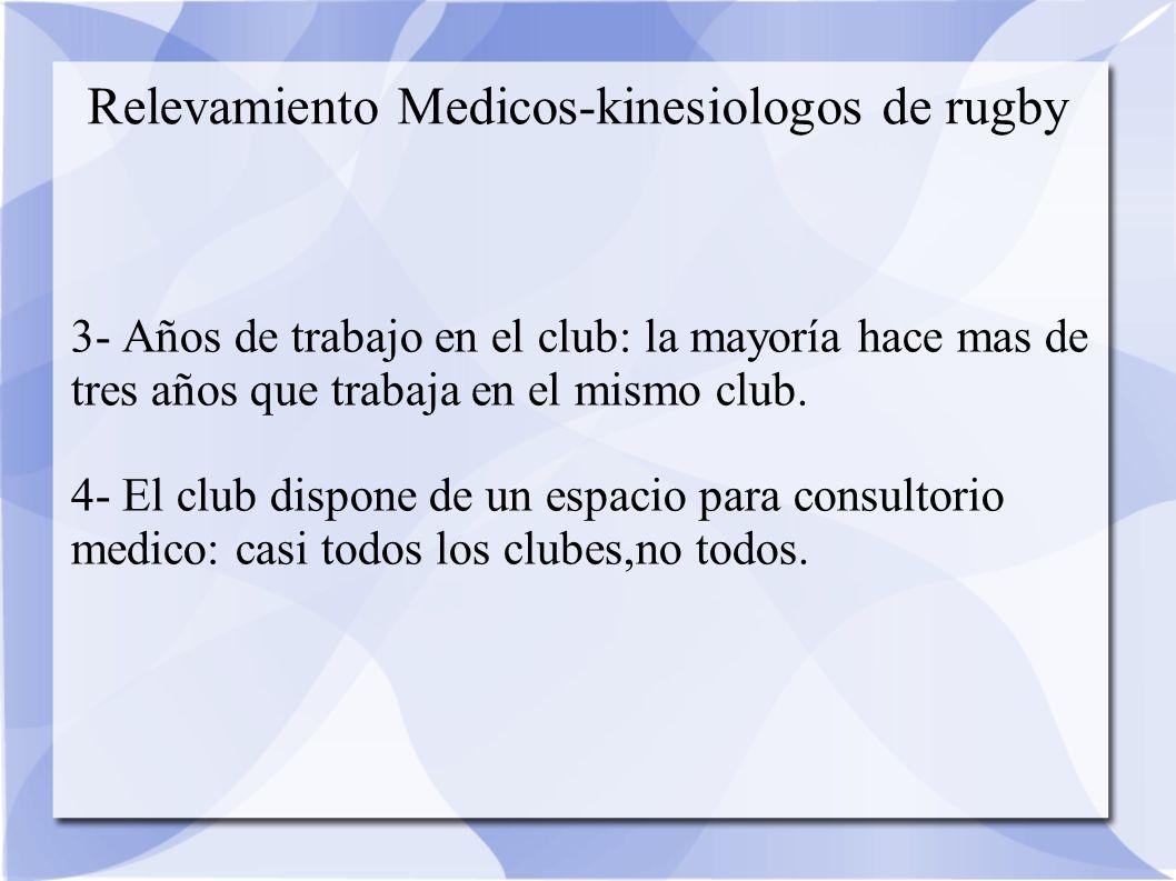Relevamiento Medicos-kinesiologos de rugby 3- Años de trabajo en el club: la mayoría hace mas de tres años que trabaja en el mismo club.