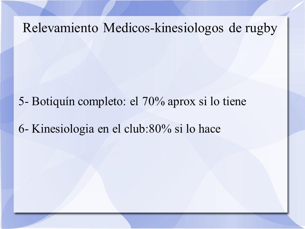 Relevamiento Medicos-kinesiologos de rugby 5- Botiquín completo: el 70% aprox si lo tiene 6- Kinesiologia en el club:80% si lo hace