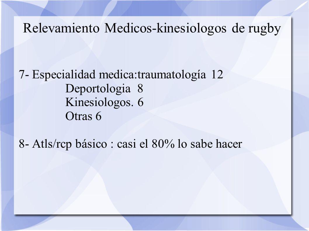 Relevamiento Medicos-kinesiologos de rugby 7- Especialidad medica:traumatología 12 Deportologia 8 Kinesiologos.