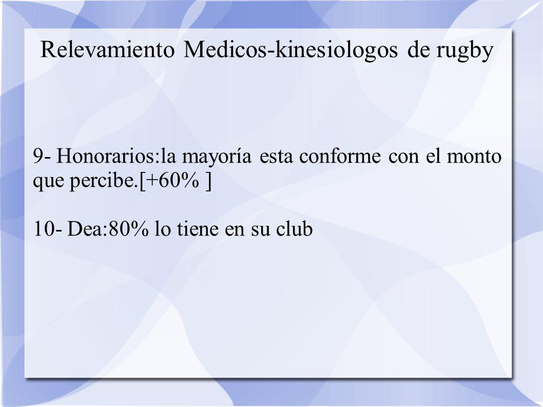 Relevamiento Medicos-kinesiologos de rugby 9- Honorarios:la mayoría esta conforme con el monto que percibe.[+60% ] 10- Dea:80% lo tiene en su club