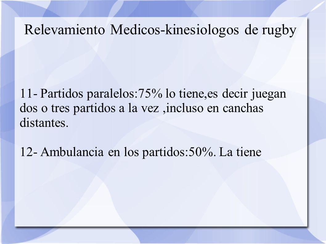 Relevamiento Medicos-kinesiologos de rugby 11- Partidos paralelos:75% lo tiene,es decir juegan dos o tres partidos a la vez,incluso en canchas distantes.