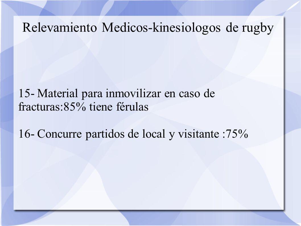 Relevamiento Medicos-kinesiologos de rugby 15- Material para inmovilizar en caso de fracturas:85% tiene férulas 16- Concurre partidos de local y visitante :75%