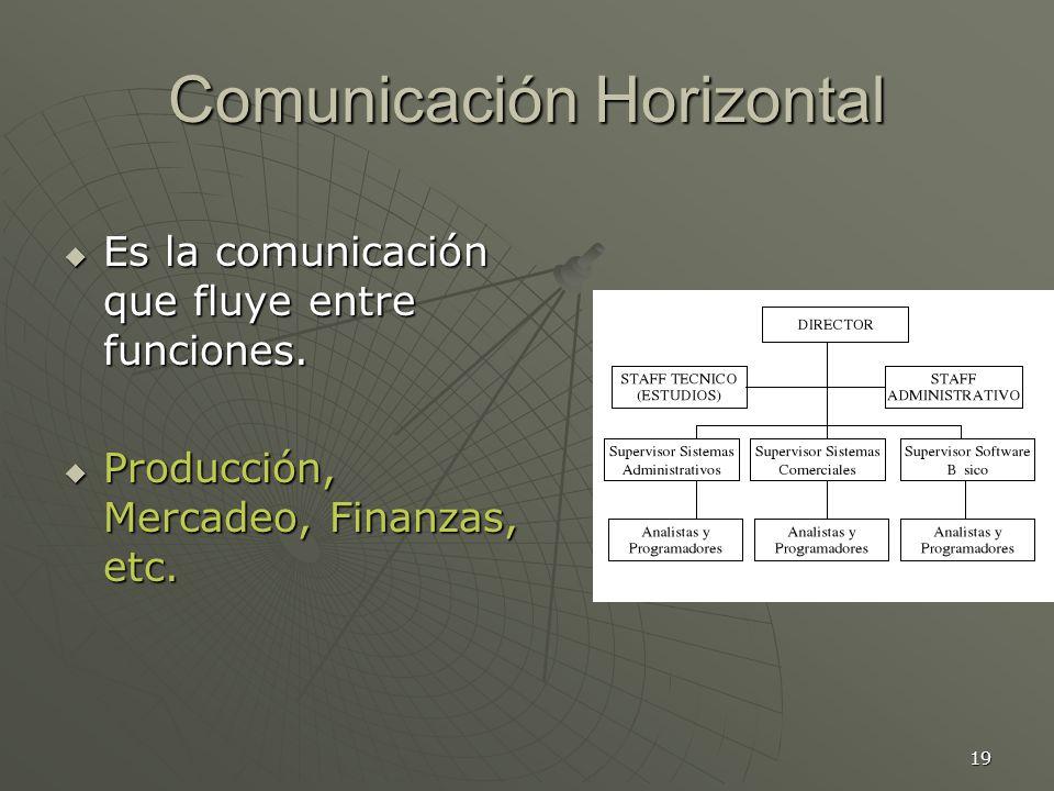 19 Comunicación Horizontal Es la comunicación que fluye entre funciones.