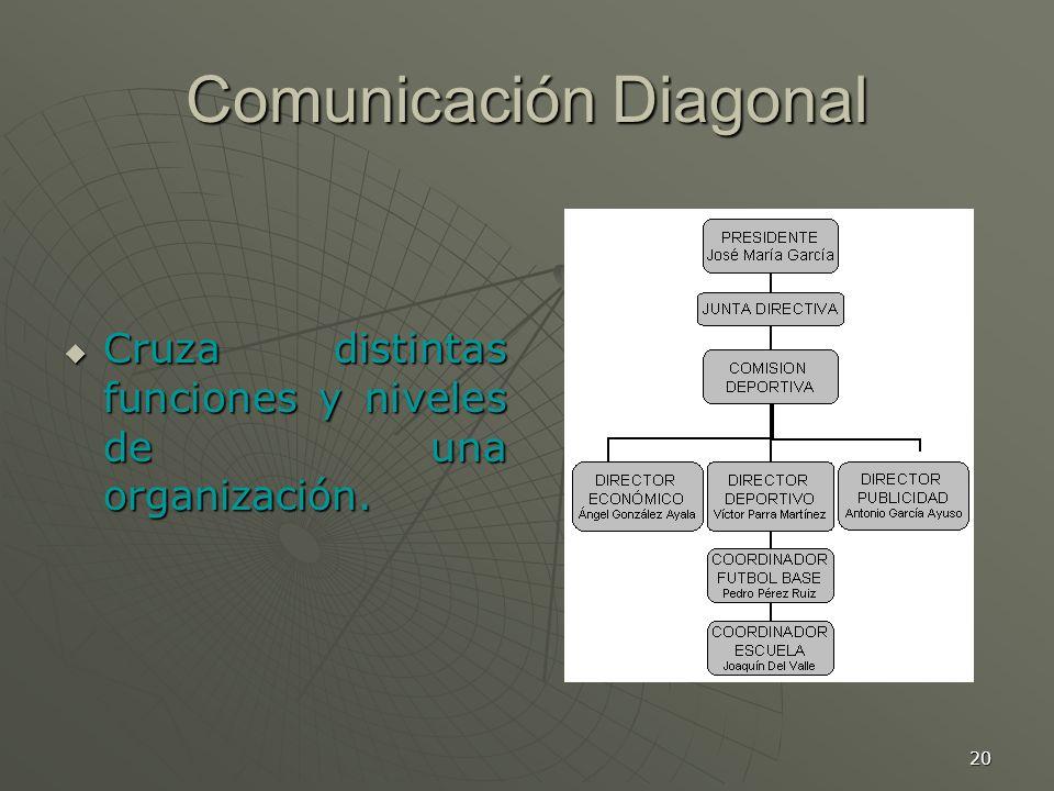 20 Comunicación Diagonal Cruza distintas funciones y niveles de una organización.