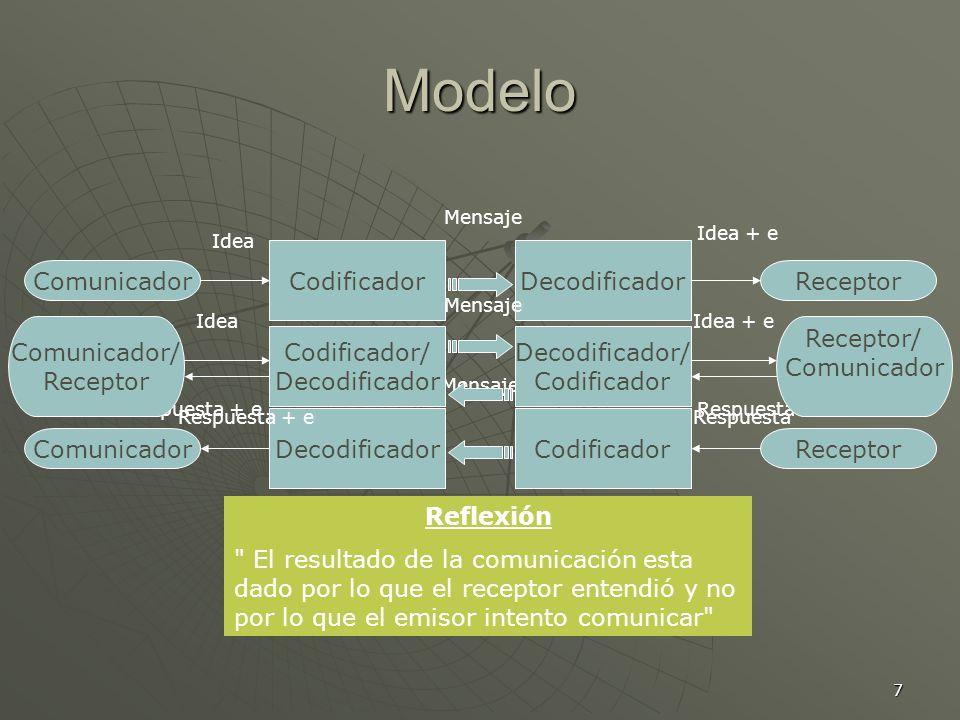 7 Modelo Comunicador CodificadorDecodificador Receptor Idea Idea + e Mensaje Comunicador DecodificadorCodificador Receptor Respuesta + eRespuesta Mensaje Comunicador/ Receptor Codificador/ Decodificador Decodificador/ Codificador IdeaIdea + e Mensaje Receptor/ Comunicador Respuesta + eRespuesta Reflexión El resultado de la comunicación esta dado por lo que el receptor entendió y no por lo que el emisor intento comunicar
