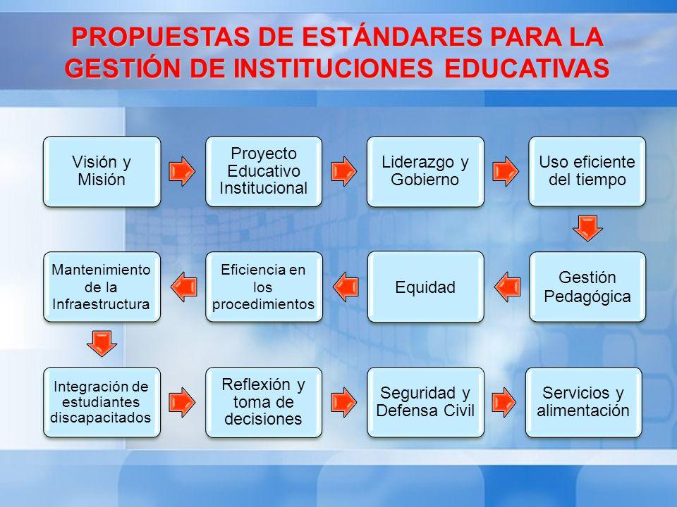 PROPUESTAS DE ESTÁNDARES PARA LA GESTIÓN DE INSTITUCIONES EDUCATIVAS