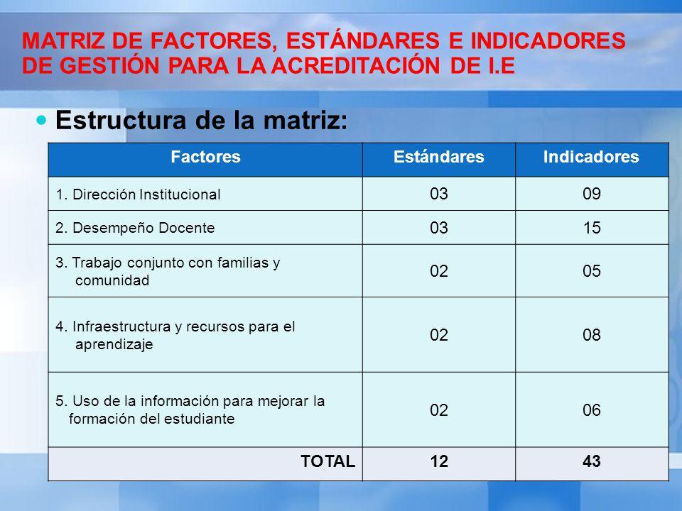 MATRIZ DE FACTORES, ESTÁNDARES E INDICADORES DE GESTIÓN PARA LA ACREDITACIÓN DE I.E Estructura de la matriz: FactoresEstándaresIndicadores 1. Direcció