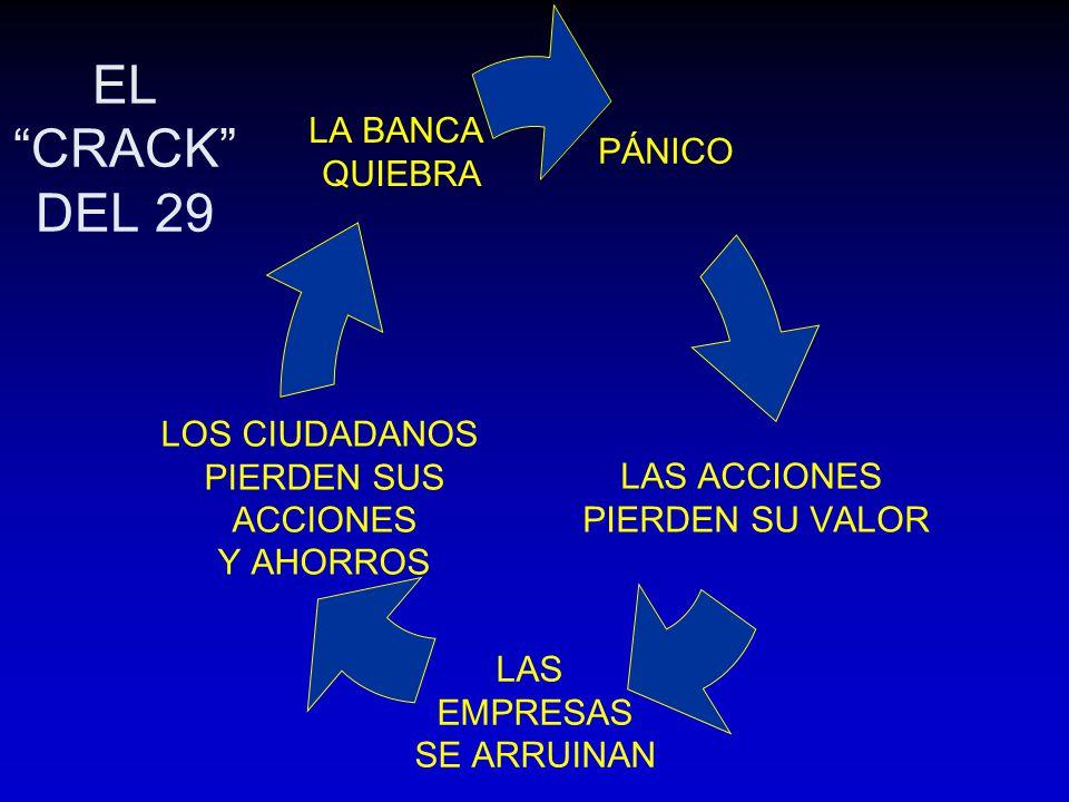 EL CRACK DEL 29 PÁNICO LAS ACCIONES PIERDEN SU VALOR LAS EMPRESAS SE ARRUINAN LOS CIUDADANOS PIERDEN SUS ACCIONES Y AHORROS LA BANCA QUIEBRA