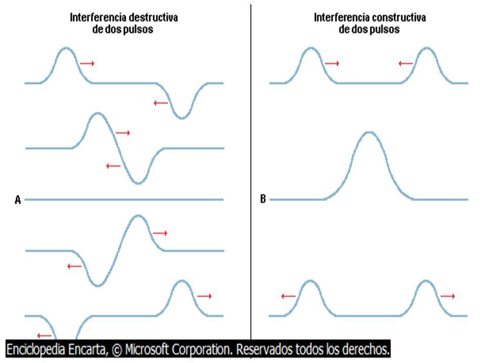 Respuesta: Pudimos comprobar la interferencia de ondas Practicamente vimos en la pantalla ondas Oscuras Brillantes