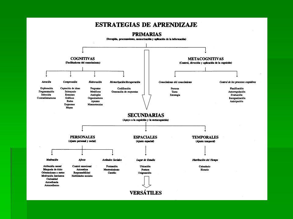 CLASES DE ESTRATEGIAS 1- ESTRATEGIAS COGNITIVAS DE ÁTENCIÓN Y SELECCIÓN RELACIONAN LA NUEVA INFORMACIÓN CON LOS CONOCIMIENTOS PREVIOS ALMACENADOS EN LA ESTRUCTURA COGNITIVA PASOS SEPARAR INFORMACIÓN RELEVANTE DE LA QUE NO LO ES REDUCCIÓN, SIMPLIFICACIÓN O ESENCIALIZACIÓN DE LA INFORMACIÓN QUE SE NOS OFRECE TÉCNICAS SUBRAYADO Destacar las ideas esenciales.