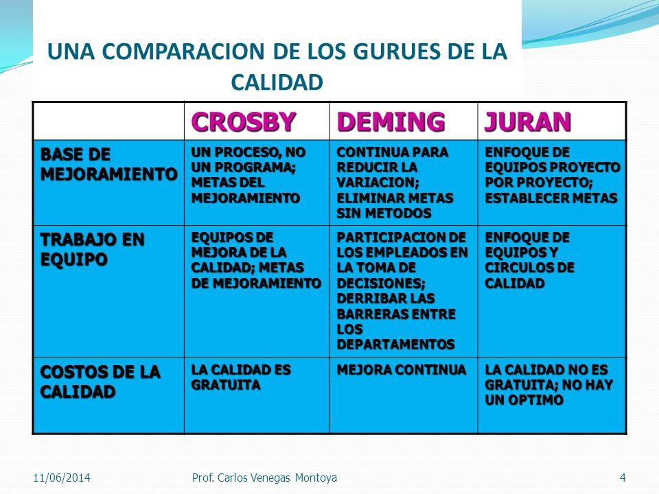 UNA COMPARACION DE LOS GURUES DE LA CALIDADCROSBYDEMINGJURAN BASE DE MEJORAMIENTO UN PROCESO, NO UN PROGRAMA; METAS DEL MEJORAMIENTO CONTINUA PARA REDUCIR LA VARIACION; ELIMINAR METAS SIN METODOS ENFOQUE DE EQUIPOS PROYECTO POR PROYECTO; ESTABLECER METAS TRABAJO EN EQUIPO EQUIPOS DE MEJORA DE LA CALIDAD; METAS DE MEJORAMIENTO PARTICIPACION DE LOS EMPLEADOS EN LA TOMA DE DECISIONES; DERRIBAR LAS BARRERAS ENTRE LOS DEPARTAMENTOS ENFOQUE DE EQUIPOS Y CIRCULOS DE CALIDAD COSTOS DE LA CALIDAD LA CALIDAD ES GRATUITA MEJORA CONTINUA LA CALIDAD NO ES GRATUITA; NO HAY UN OPTIMO Prof.