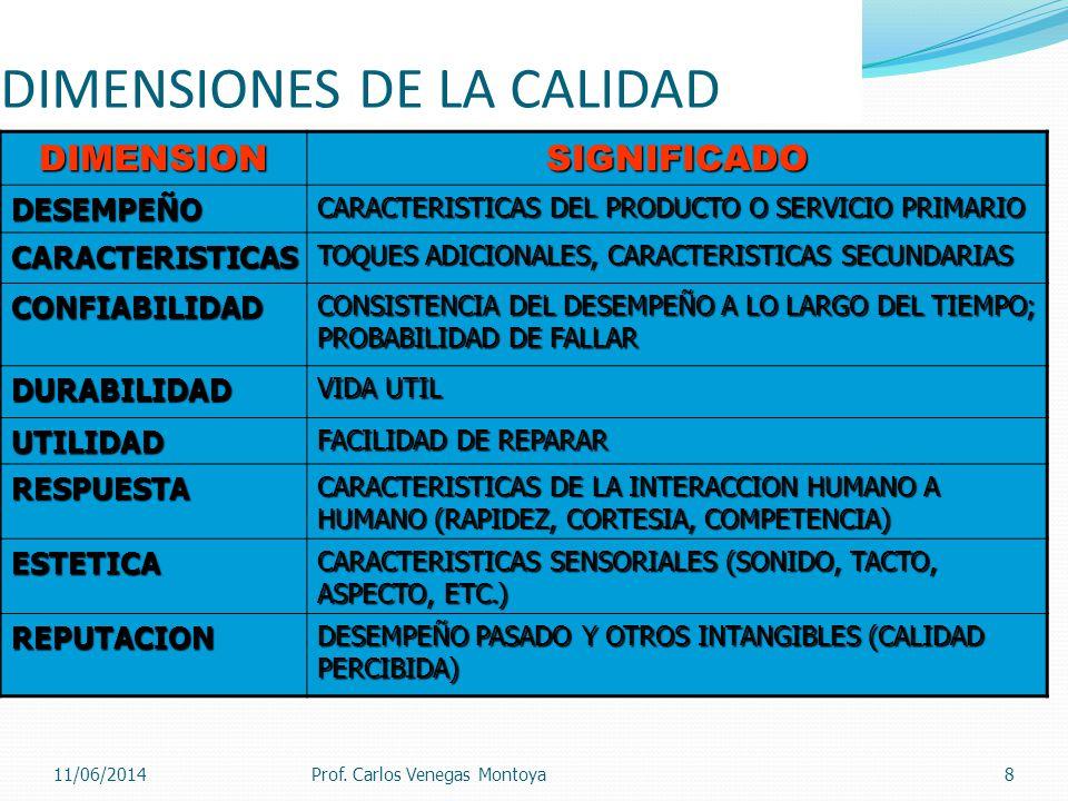 DIMENSIONES DE LA CALIDADDIMENSIONSIGNIFICADO DESEMPEÑO CARACTERISTICAS DEL PRODUCTO O SERVICIO PRIMARIO CARACTERISTICAS TOQUES ADICIONALES, CARACTERISTICAS SECUNDARIAS CONFIABILIDAD CONSISTENCIA DEL DESEMPEÑO A LO LARGO DEL TIEMPO; PROBABILIDAD DE FALLAR DURABILIDAD VIDA UTIL UTILIDAD FACILIDAD DE REPARAR RESPUESTA CARACTERISTICAS DE LA INTERACCION HUMANO A HUMANO (RAPIDEZ, CORTESIA, COMPETENCIA) ESTETICA CARACTERISTICAS SENSORIALES (SONIDO, TACTO, ASPECTO, ETC.) REPUTACION DESEMPEÑO PASADO Y OTROS INTANGIBLES (CALIDAD PERCIBIDA) Prof.