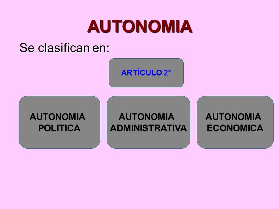 AUTONOMIA Se clasifican en: AUTONOMIA POLITICA AUTONOMIA ECONOMICA ARTÍCULO 2° AUTONOMIA ADMINISTRATIVA