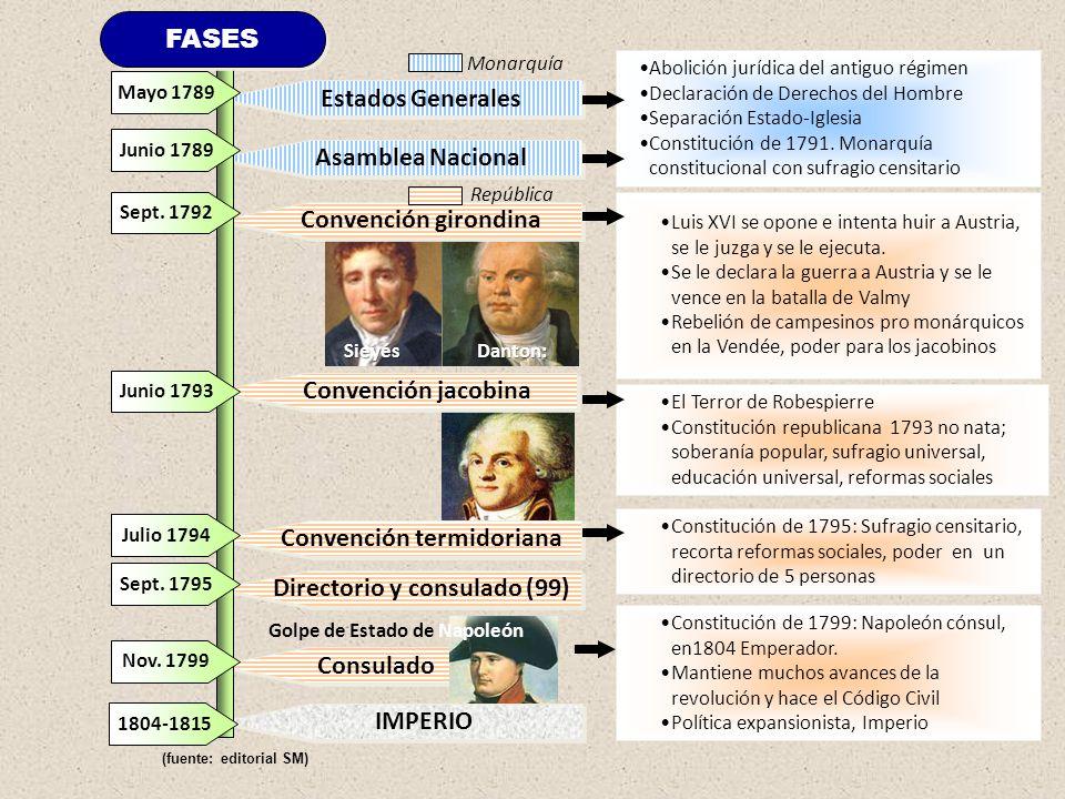 Consulado IMPERIO Estados Generales Asamblea Nacional Convención girondina Convención jacobina Convención termidoriana Directorio y consulado (99) May