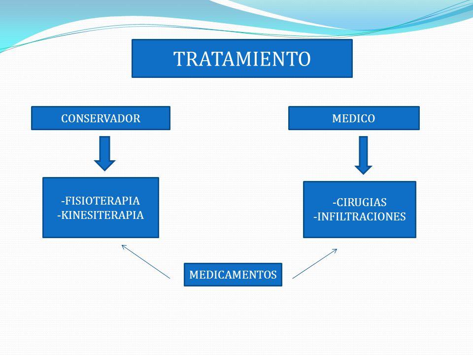 CONSERVADORMEDICO -FISIOTERAPIA -KINESITERAPIA -CIRUGIAS -INFILTRACIONES MEDICAMENTOS TRATAMIENTO